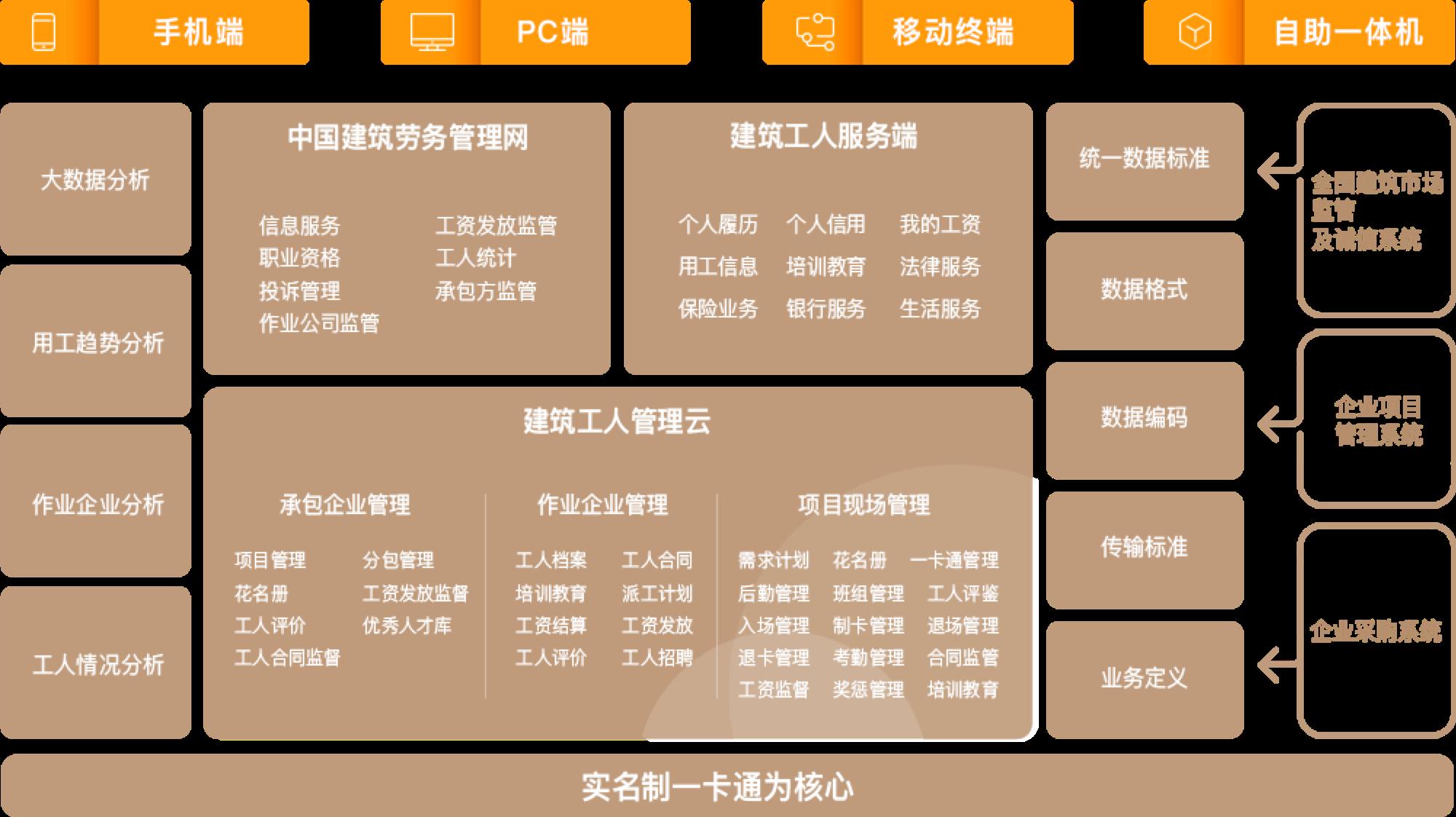 云筑劳务架构图