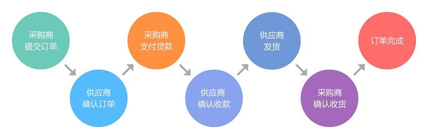 直采订单流程(款到发货)N.jpg