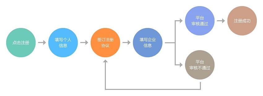 注册流程.jpg