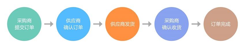 优选订单流程.jpg